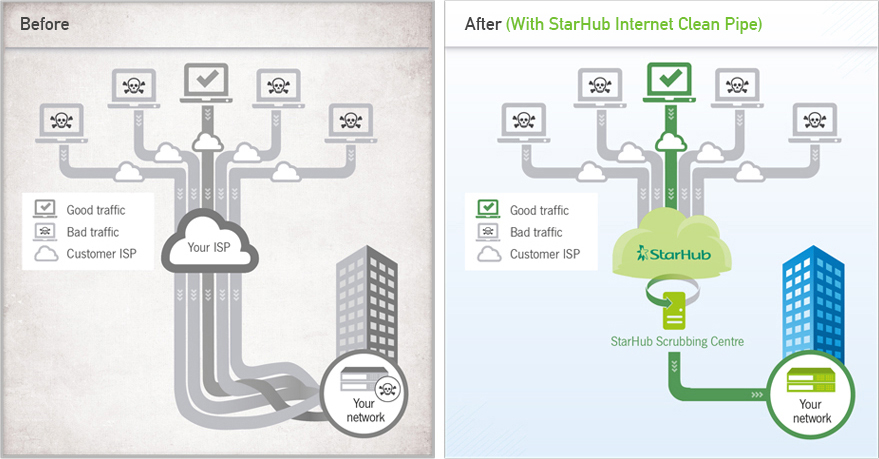 StarHub Internet Clean Pipe Diagram